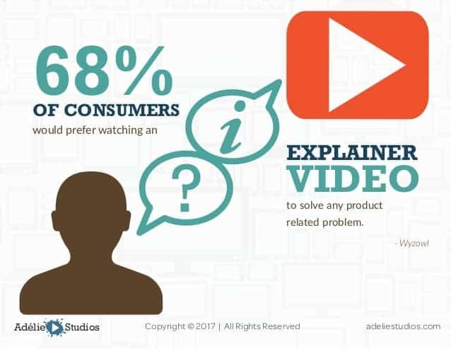 Consumers want more video content